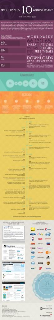 10 Jahre WordPress - Infografik by MarketPress.com
