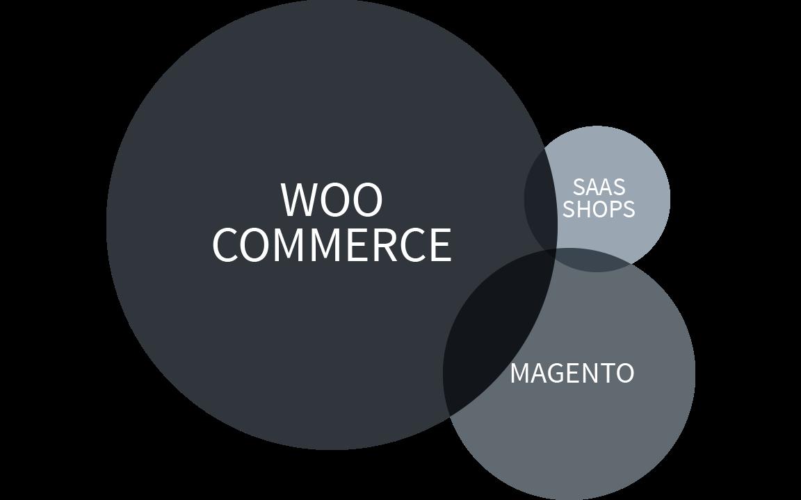 Sei Teil von WooCommerce - dem meistgenutzten Shopsystem weltweit
