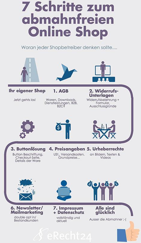 """""""In 7 Schritten zum abmahnsicheren Online Shop"""". (© abmahnung-internet.de)"""