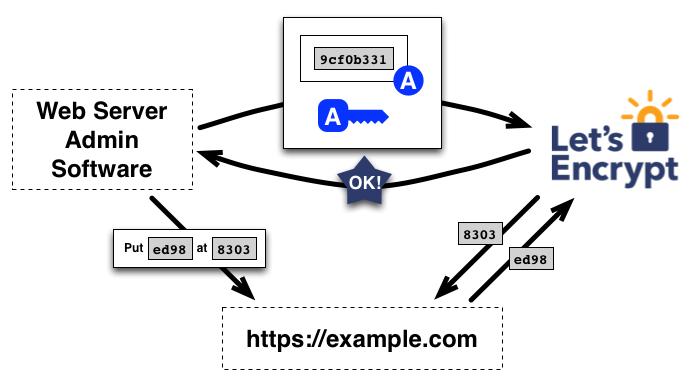 Eine schematische Darstellung von Let's Encrypt (Quelle: letsencrypt.org)