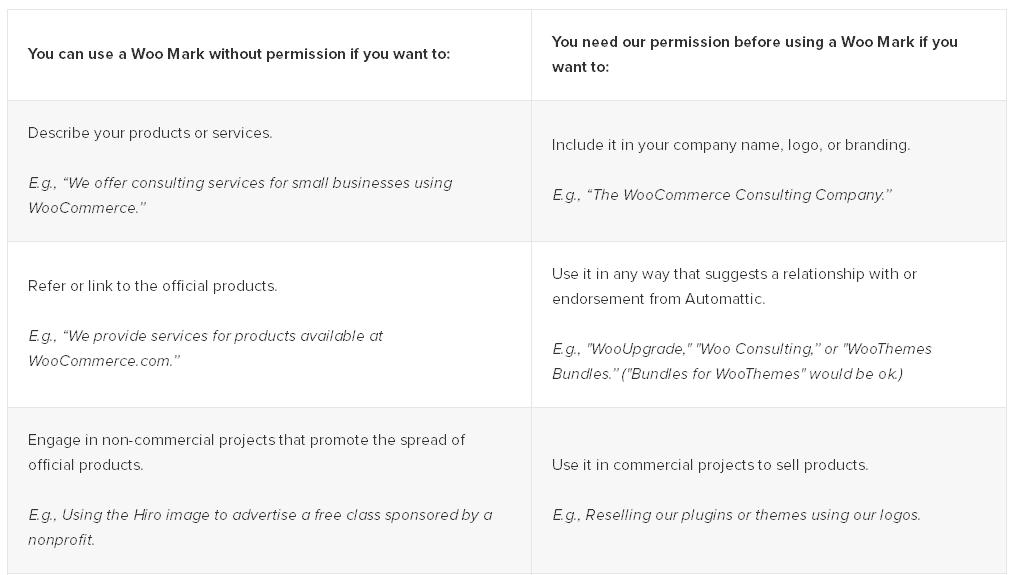 Ein Auszug aus den Richtlinien von WooThemes