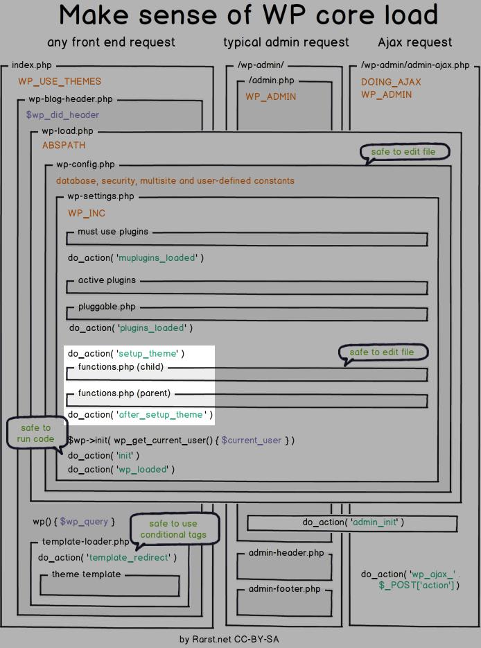 wordpress_core_load