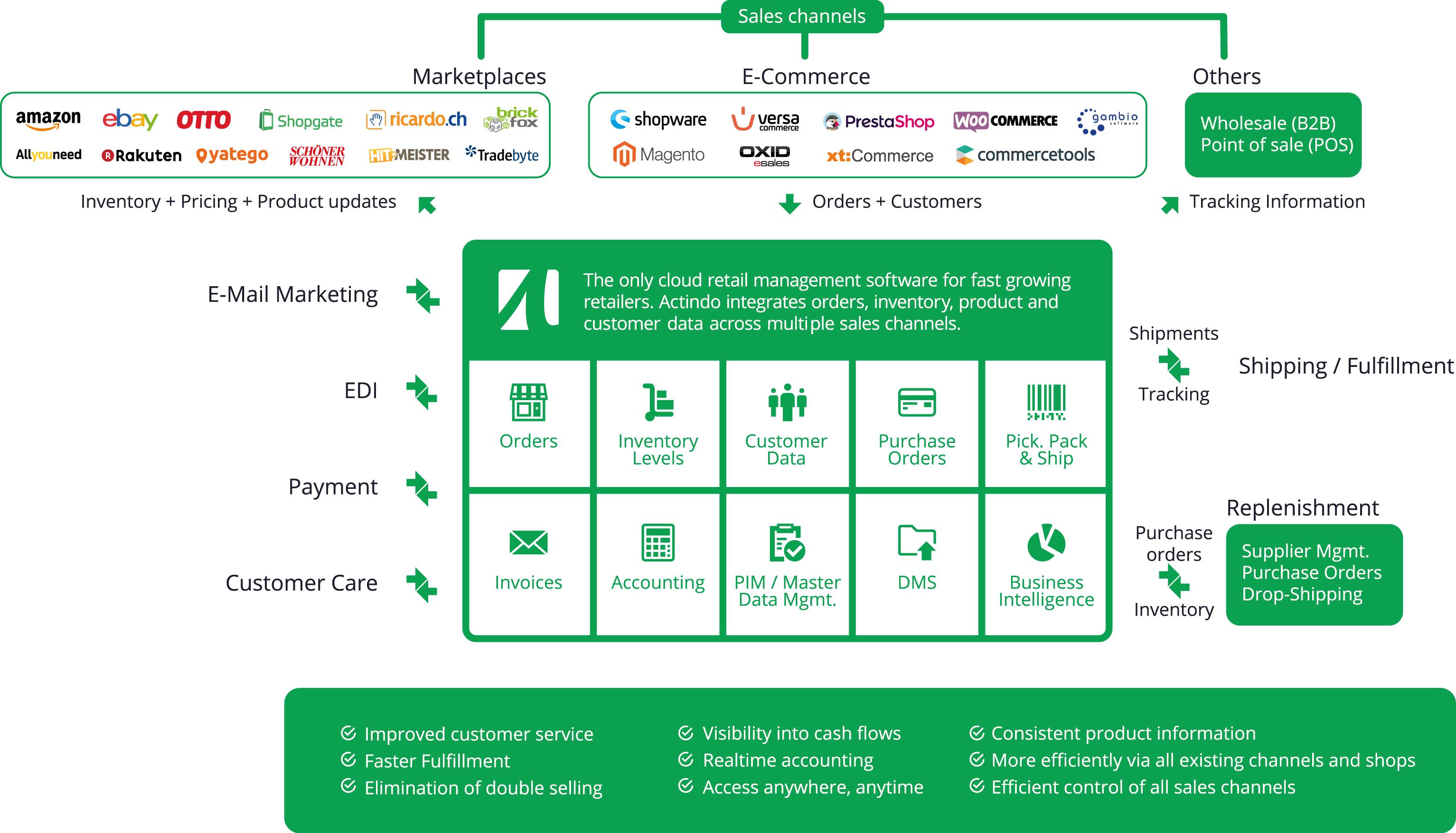 Ein ERP-System als zentrale Schnittstelle