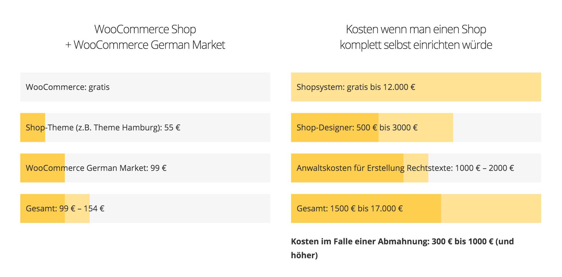 Die Kosten für einen WooCommerce-Shop sind oft deutlich niedriger, als bei vergleichbaren Projekten